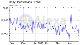 Crackle traffic rank from Alexa - April 2010