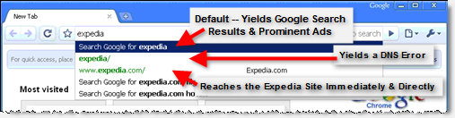 Typing 'expedia' yields a suggestion that users search Google (simply by pressing 'Enter') rather than visiting Expedia.com directly (third entry -- requiring a mouse-click or multiple keystrokes). Meanwhile, the second link ('expedia/') yields an error -- discouraging future exploration of green direct-navigation listings.