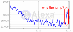 Alexa reports a sharp jump in Blinkx traffic in late 2013.